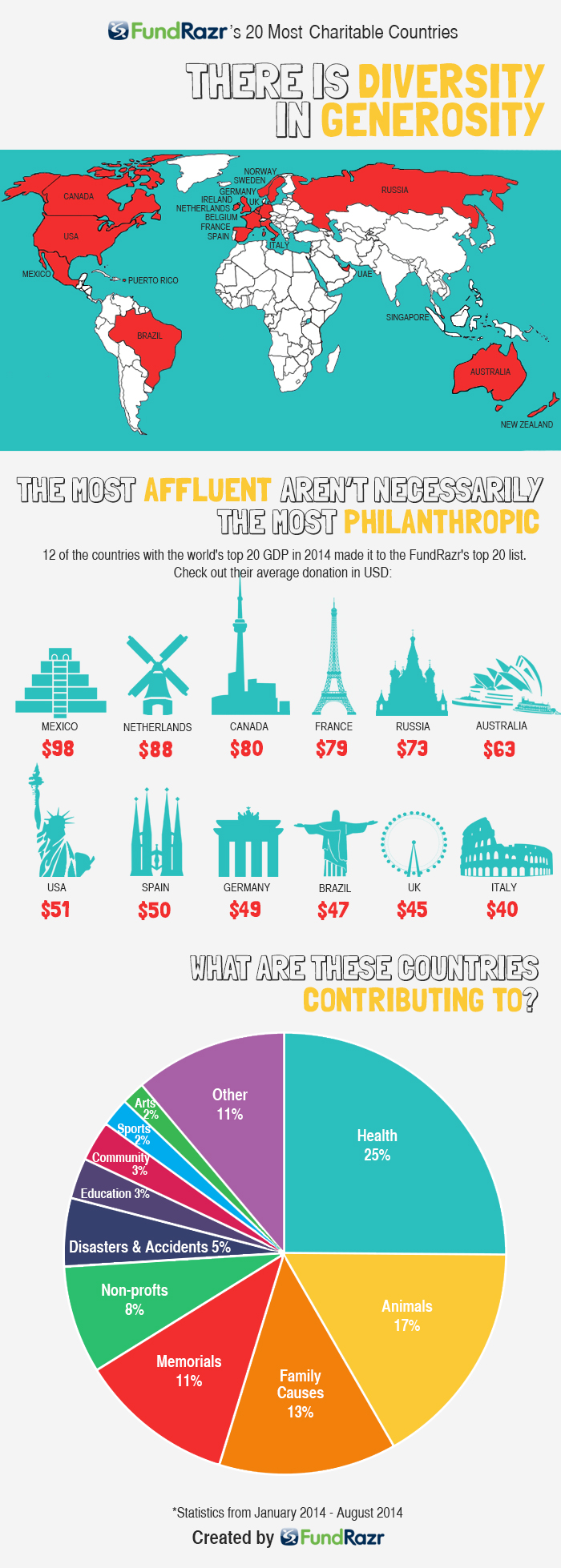 charitable-countries-infographic-fundrazr