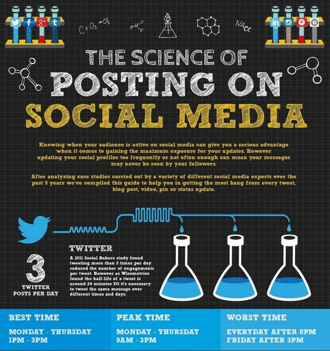 the science of posting on social media_fundrazr